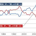日本を侮辱しながら擦り寄る韓国