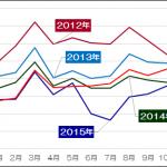 日韓関係は「疎遠」になるのか?―両国2016年版観光統計レビュー
