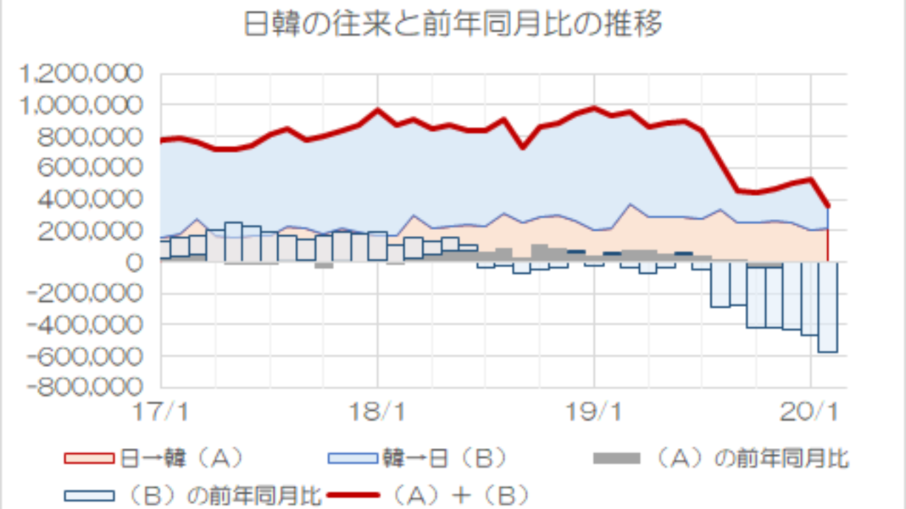 韓国 セルフ 経済 制裁